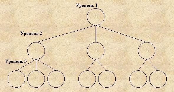 Как сделать иерархическую схему